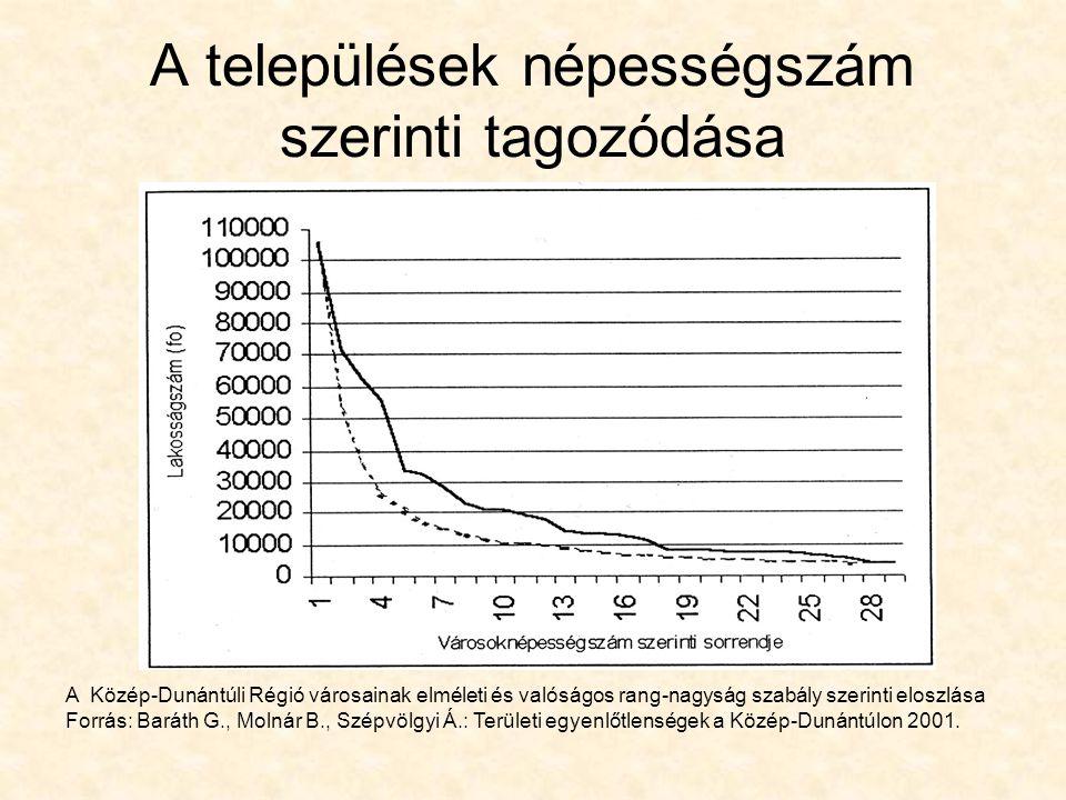 A települések népességszám szerinti tagozódása