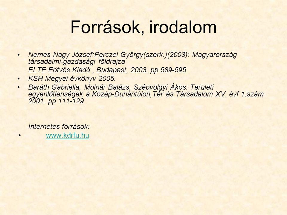 Források, irodalom Nemes Nagy József:Perczel György(szerk.)(2003): Magyarország társadalmi-gazdasági földrajza.