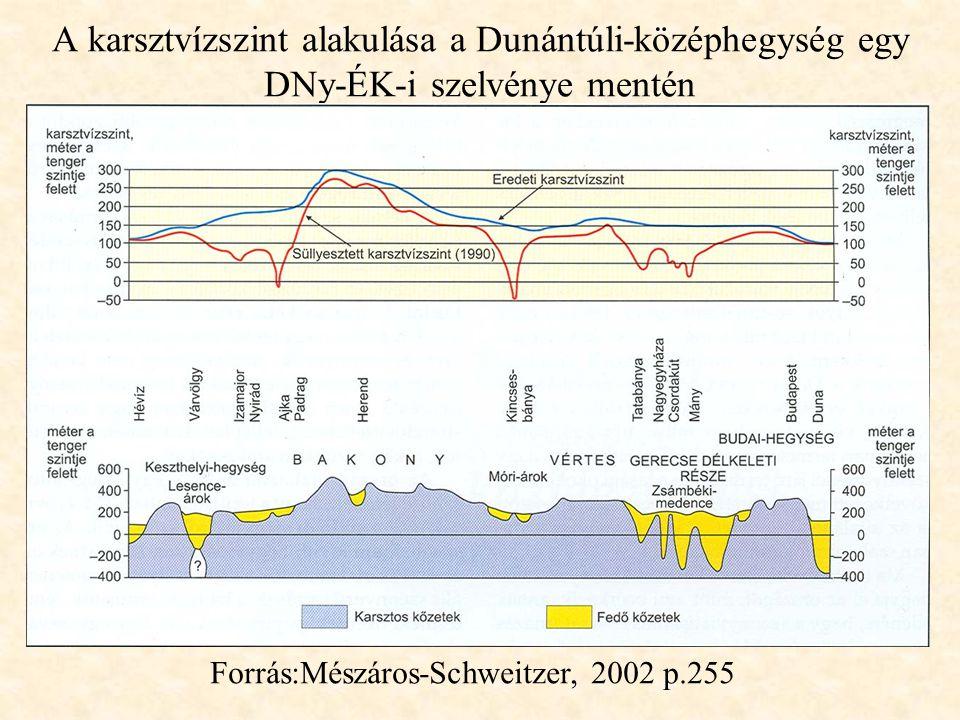 A karsztvízszint alakulása a Dunántúli-középhegység egy DNy-ÉK-i szelvénye mentén