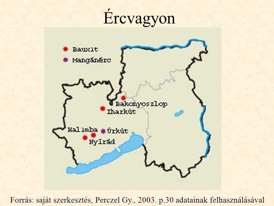 Ércvagyon Forrás: saját szerkesztés, Perczel Gy., 2003. p.30 adatainak felhasználásával