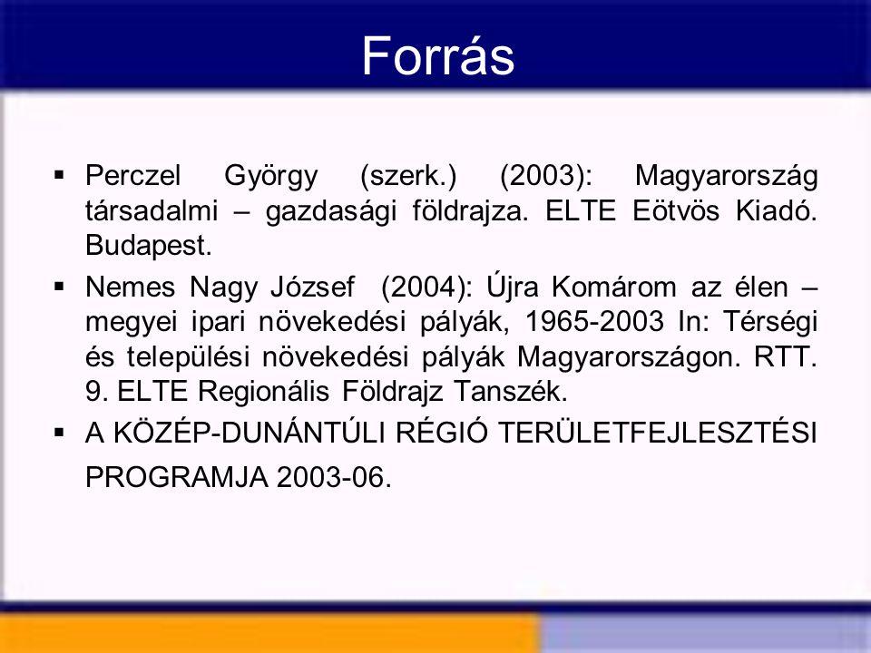 Forrás Perczel György (szerk.) (2003): Magyarország társadalmi – gazdasági földrajza. ELTE Eötvös Kiadó. Budapest.
