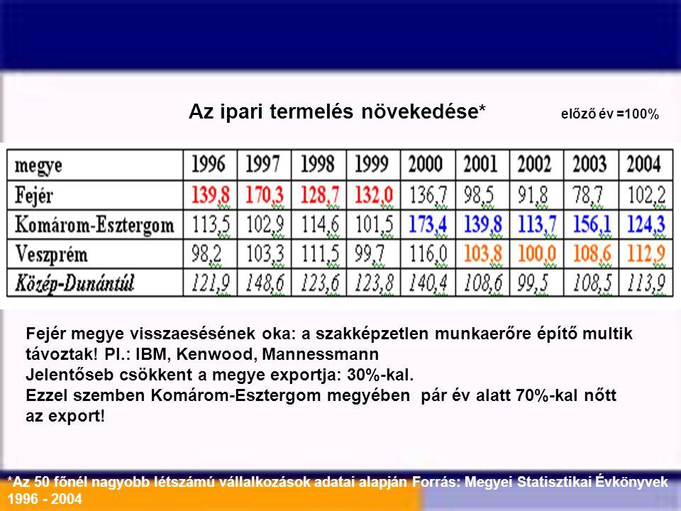 Az ipari termelés növekedése* előző év =100%