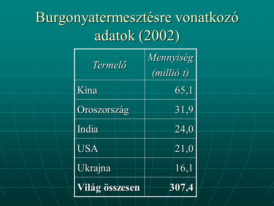 Burgonyatermesztésre vonatkozó adatok (2002)