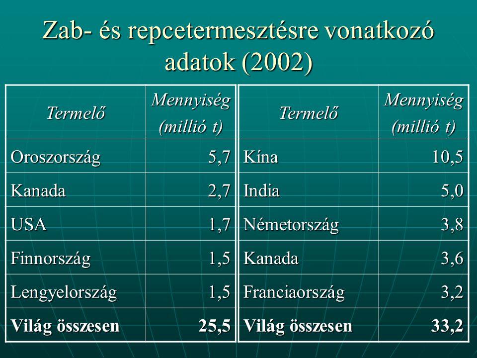 Zab- és repcetermesztésre vonatkozó adatok (2002)