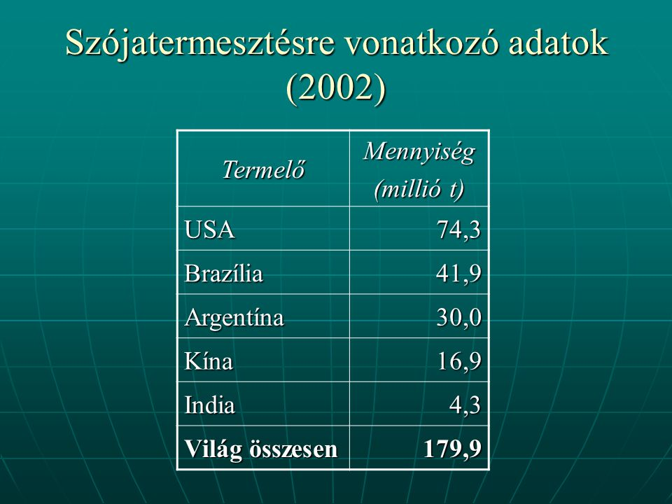 Szójatermesztésre vonatkozó adatok (2002)