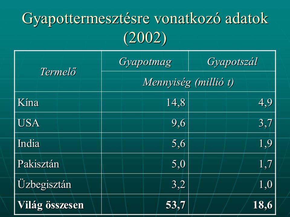 Gyapottermesztésre vonatkozó adatok (2002)
