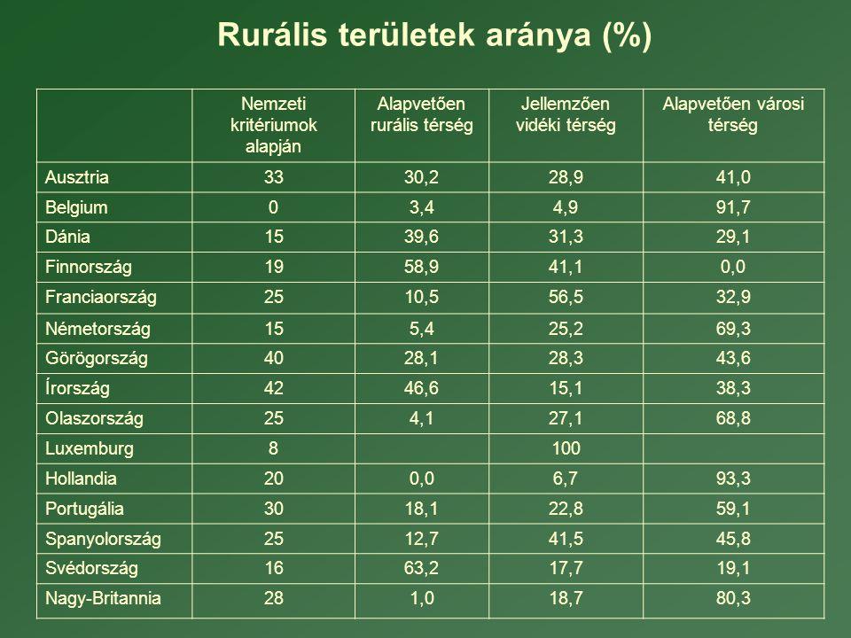 Rurális területek aránya (%)