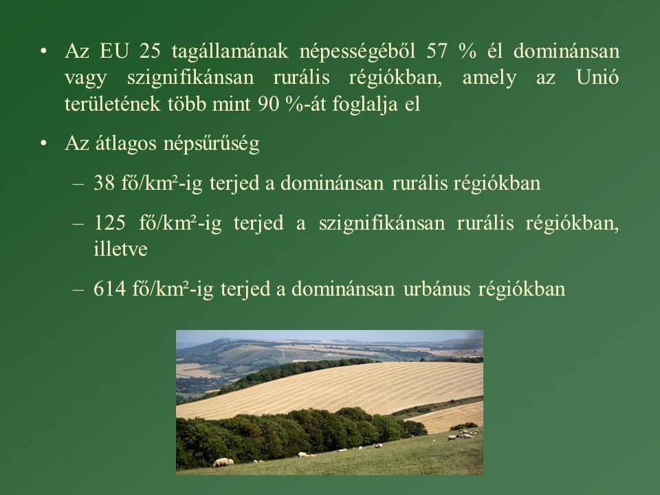 Az EU 25 tagállamának népességéből 57 % él dominánsan vagy szignifikánsan rurális régiókban, amely az Unió területének több mint 90 %-át foglalja el