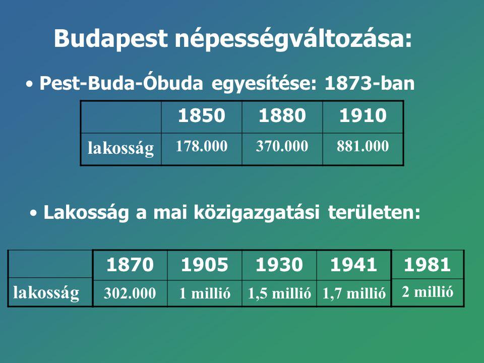 Budapest népességváltozása: