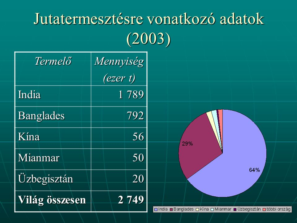 Jutatermesztésre vonatkozó adatok (2003)