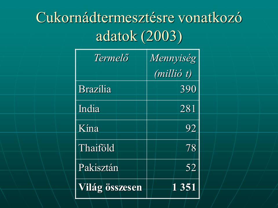 Cukornádtermesztésre vonatkozó adatok (2003)
