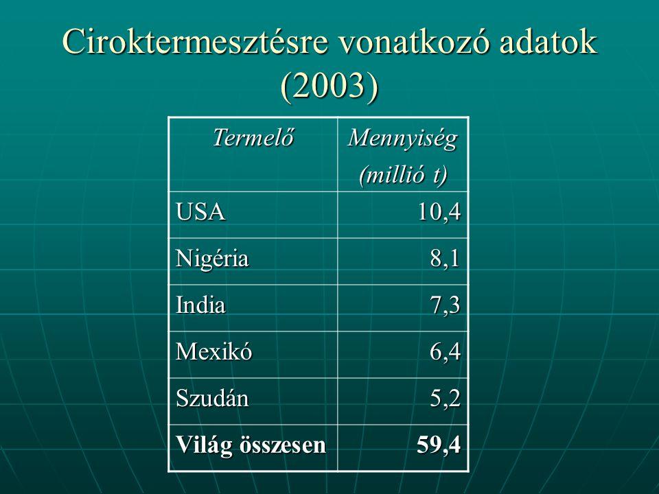 Ciroktermesztésre vonatkozó adatok (2003)