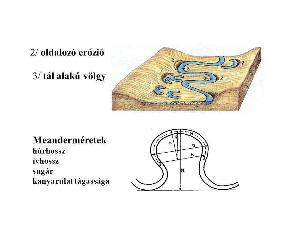 2/ oldalozó erózió 3/ tál alakú völgy Meanderméretek húrhossz ívhossz