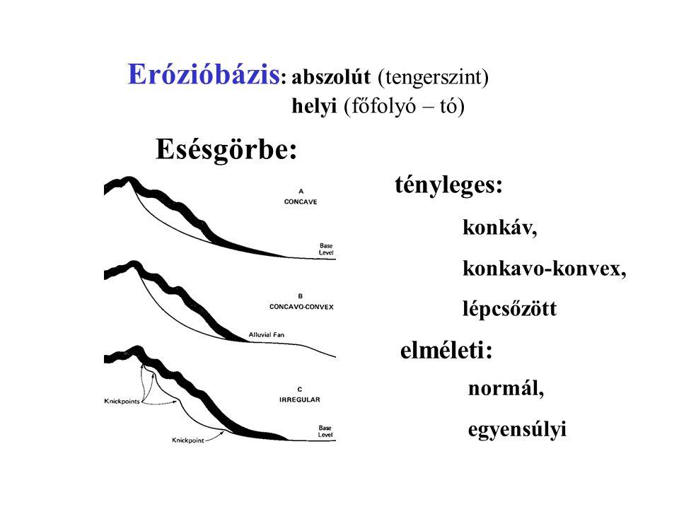Erózióbázis: abszolút (tengerszint)