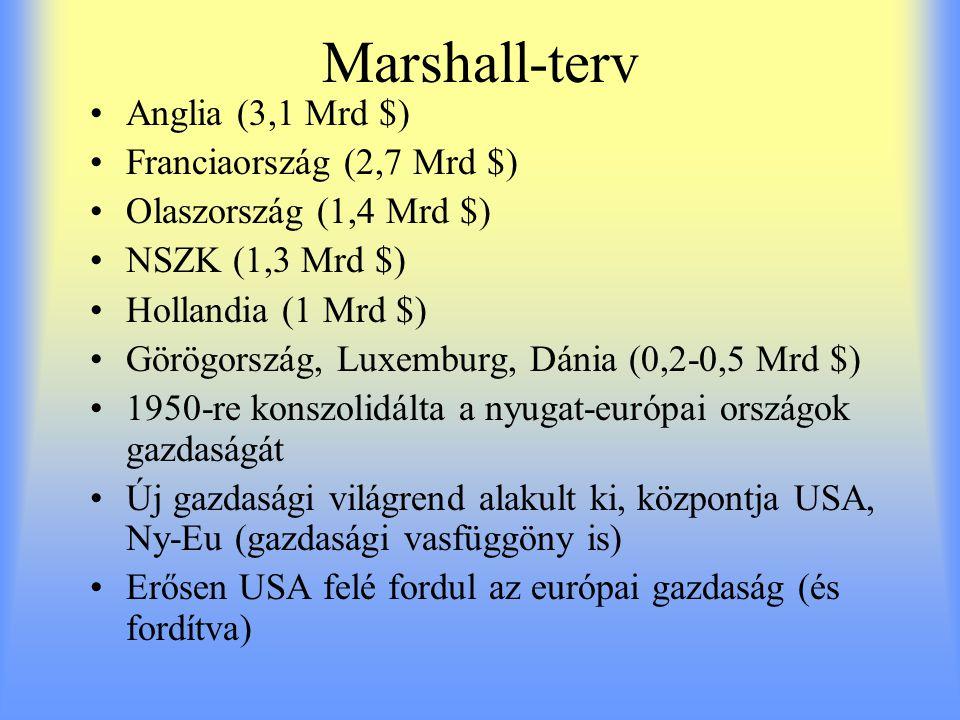 Marshall-terv Anglia (3,1 Mrd $) Franciaország (2,7 Mrd $)