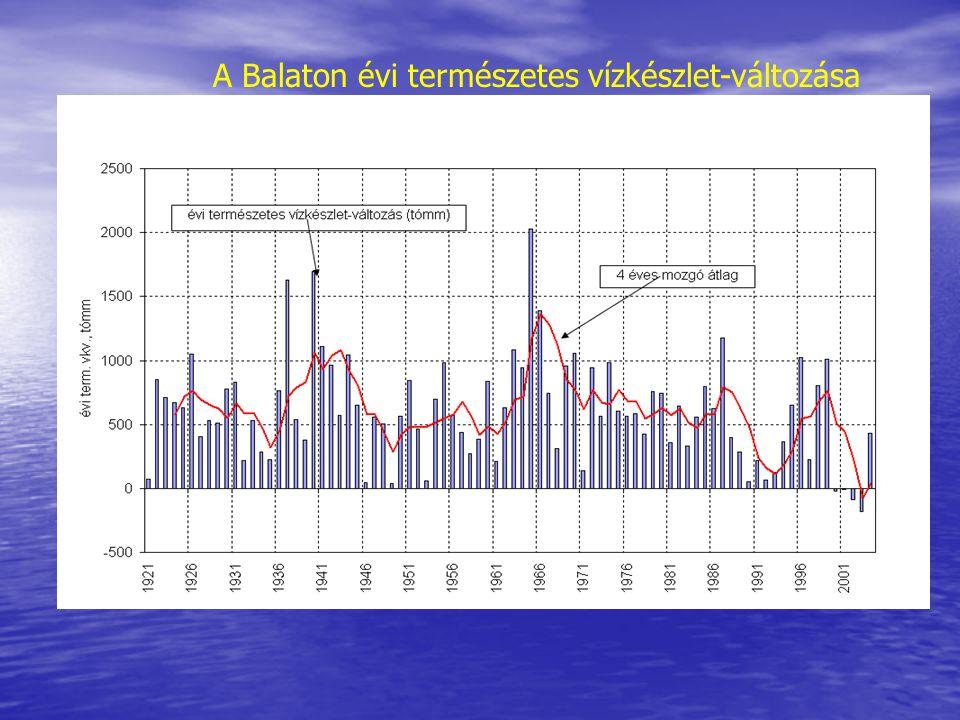 A Balaton évi természetes vízkészlet-változása