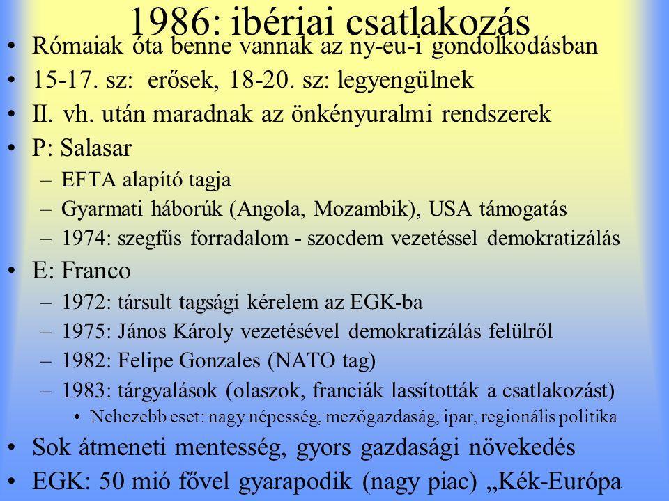 1986: ibériai csatlakozás Rómaiak óta benne vannak az ny-eu-i gondolkodásban. 15-17. sz: erősek, 18-20. sz: legyengülnek.