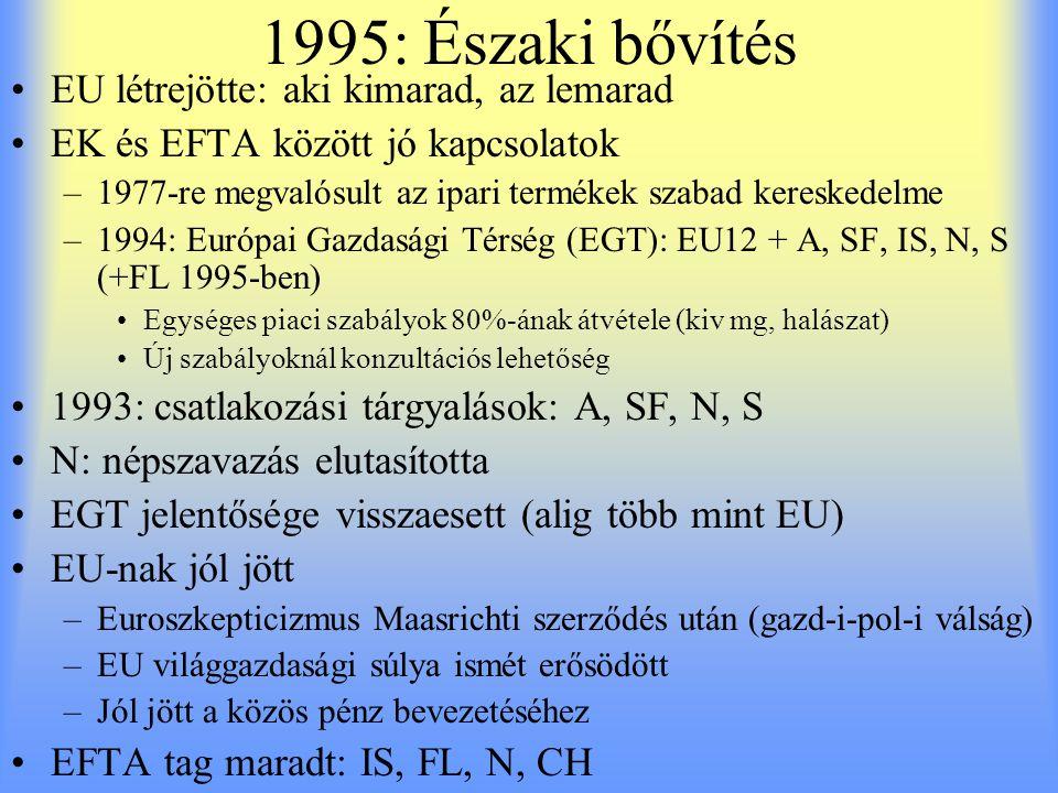 1995: Északi bővítés EU létrejötte: aki kimarad, az lemarad