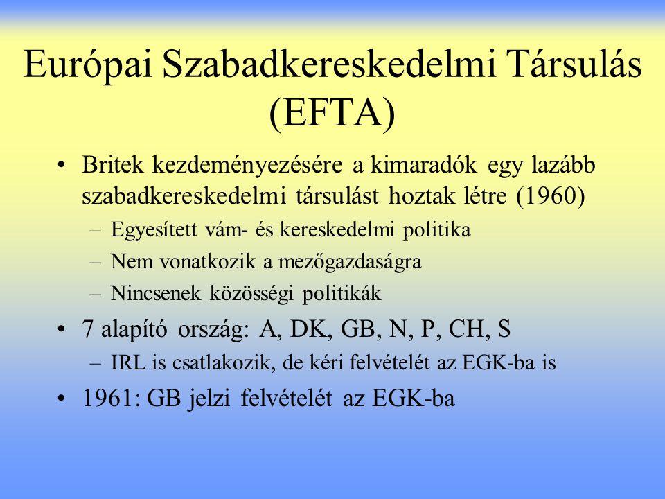 Európai Szabadkereskedelmi Társulás (EFTA)