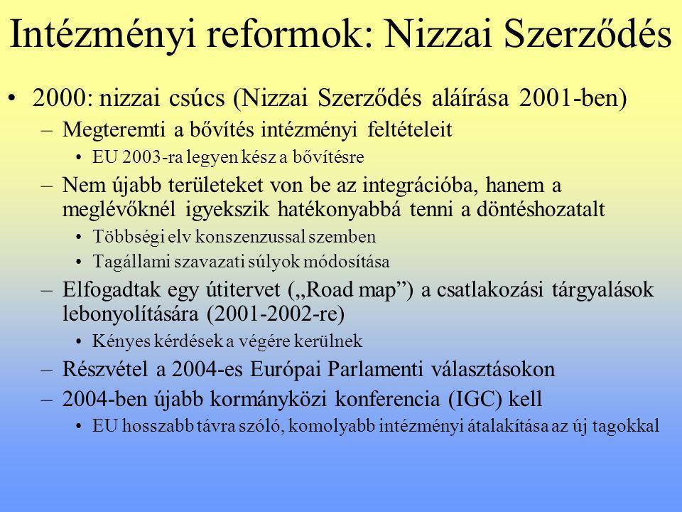 Intézményi reformok: Nizzai Szerződés
