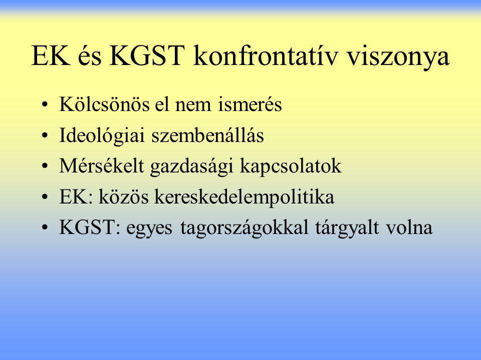 EK és KGST konfrontatív viszonya