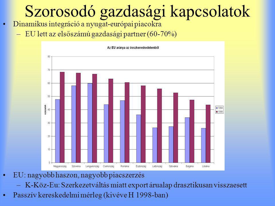 Szorosodó gazdasági kapcsolatok