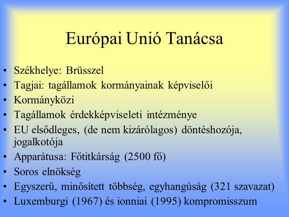 Európai Unió Tanácsa Székhelye: Brüsszel