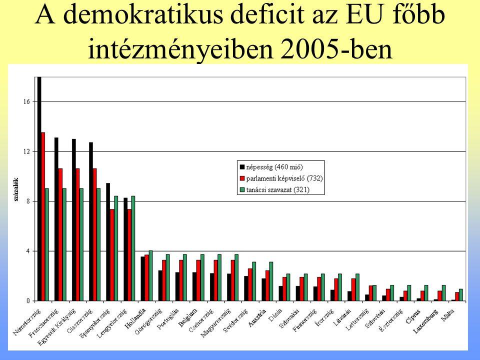A demokratikus deficit az EU főbb intézményeiben 2005-ben