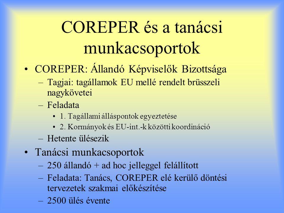COREPER és a tanácsi munkacsoportok