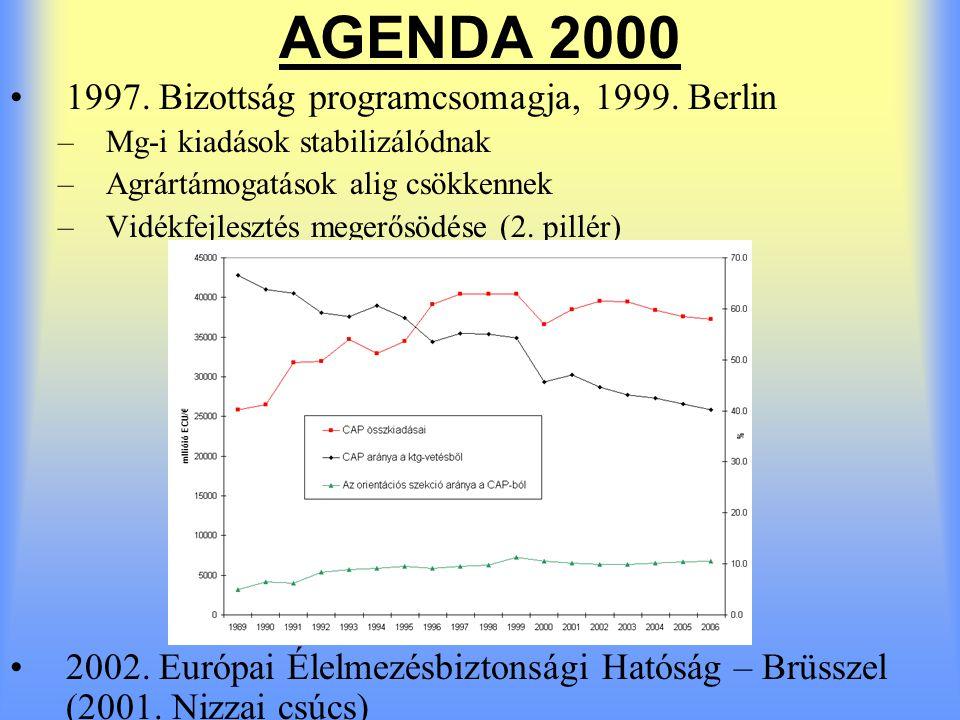 AGENDA 2000 1997. Bizottság programcsomagja, 1999. Berlin