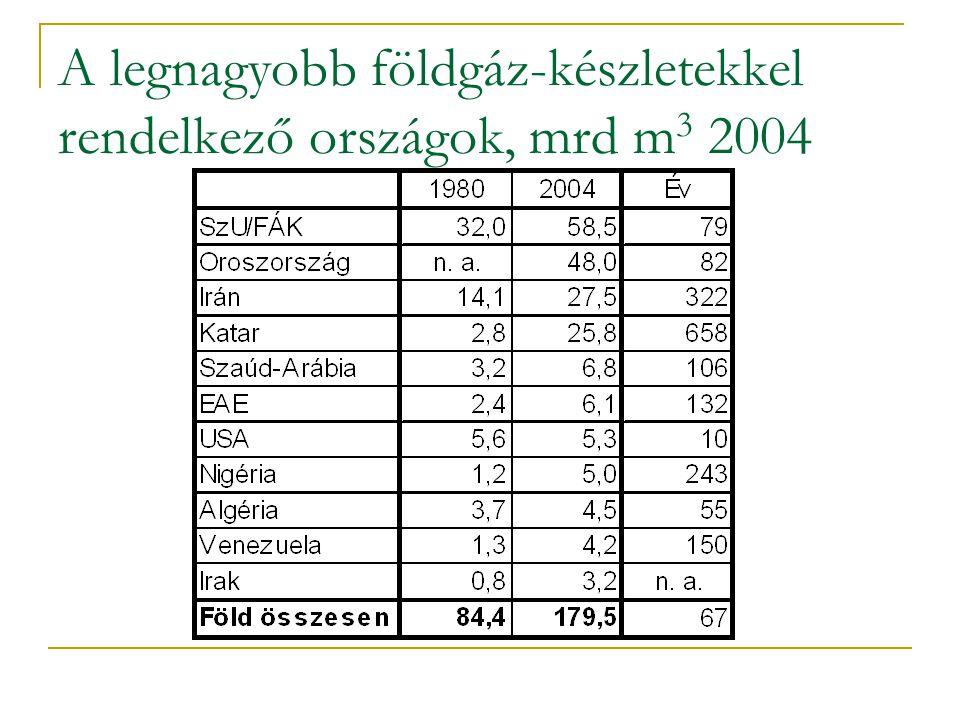 A legnagyobb földgáz-készletekkel rendelkező országok, mrd m3 2004