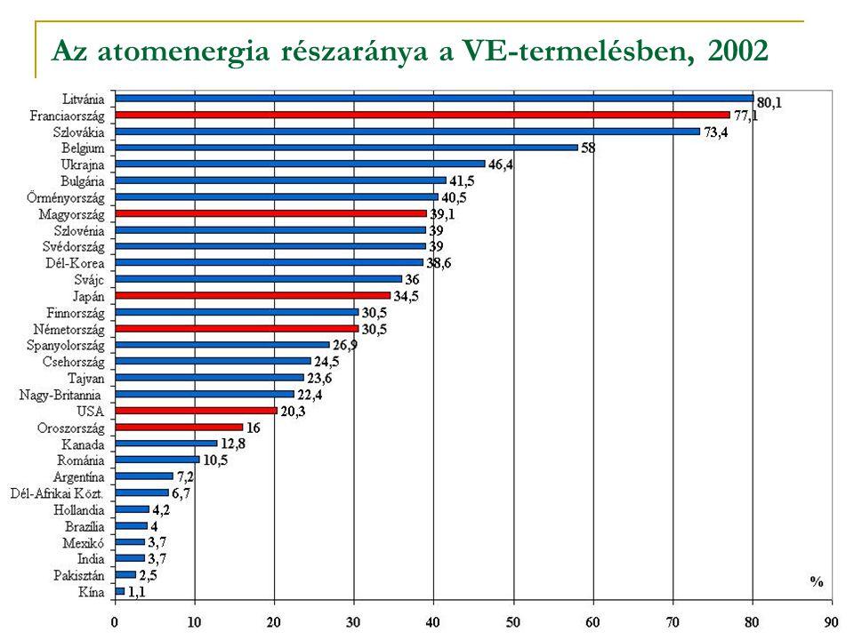 Az atomenergia részaránya a VE-termelésben, 2002