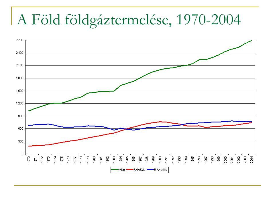 A Föld földgáztermelése, 1970-2004
