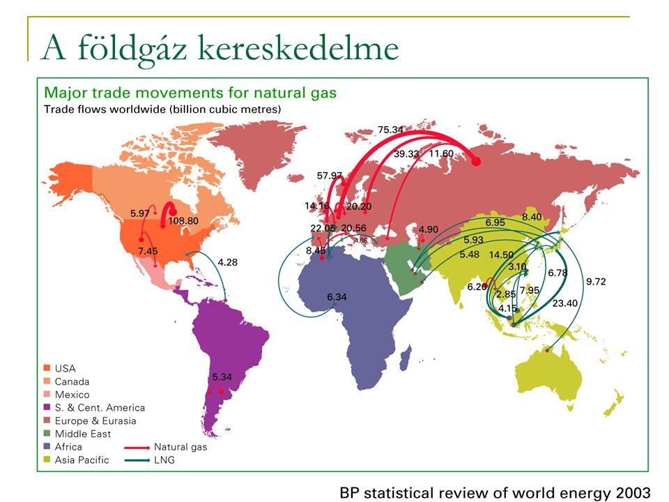 A földgáz kereskedelme