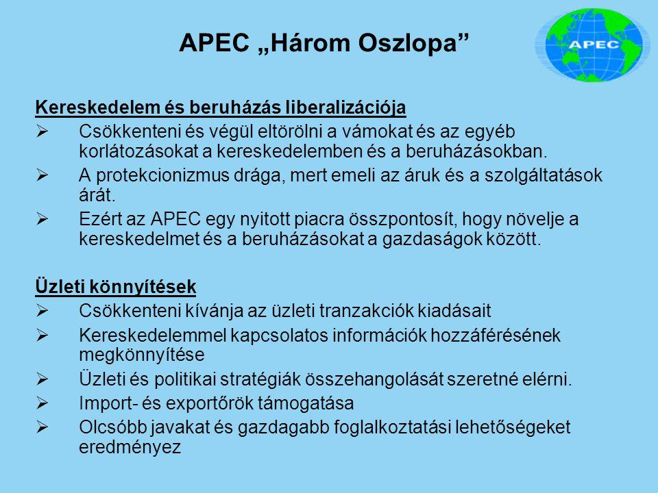 """APEC """"Három Oszlopa Kereskedelem és beruházás liberalizációja"""