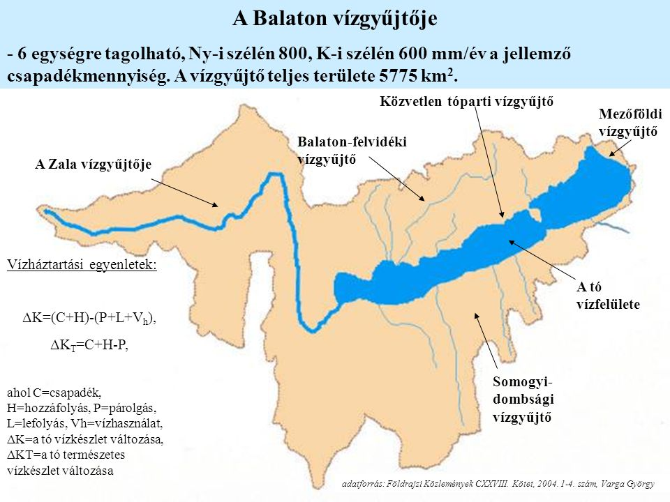 A Balaton vízgyűjtője