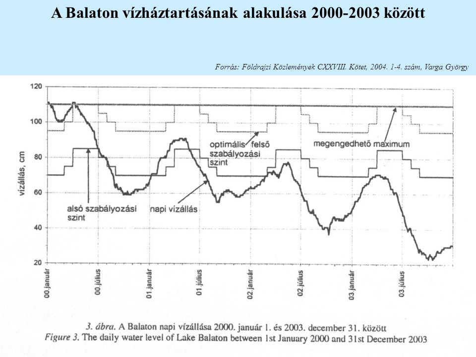 A Balaton vízháztartásának alakulása 2000-2003 között
