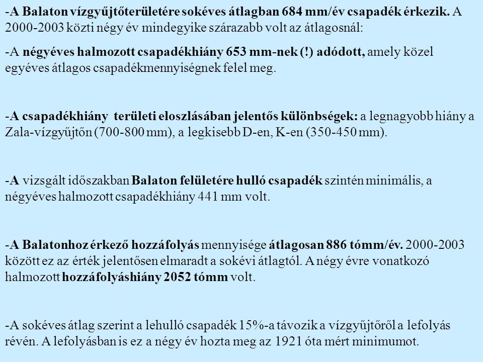 A Balaton vízgyűjtőterületére sokéves átlagban 684 mm/év csapadék érkezik. A 2000-2003 közti négy év mindegyike szárazabb volt az átlagosnál: