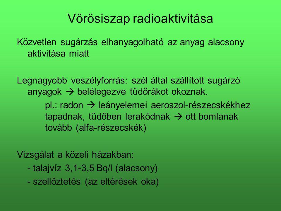 Vörösiszap radioaktivitása