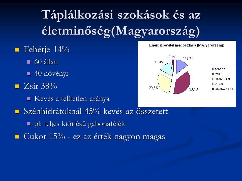 Táplálkozási szokások és az életminőség(Magyarország)