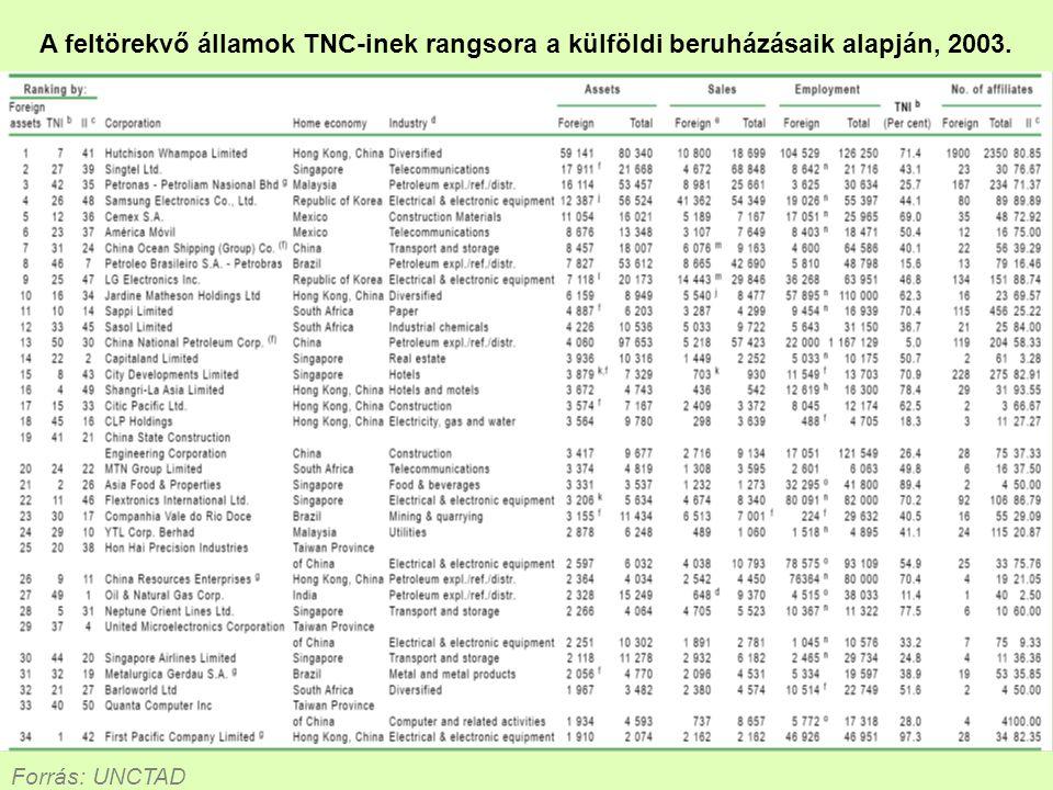 A feltörekvő államok TNC-inek rangsora a külföldi beruházásaik alapján, 2003.