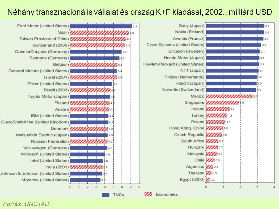 Néhány transznacionális vállalat és ország K+F kiadásai, 2002