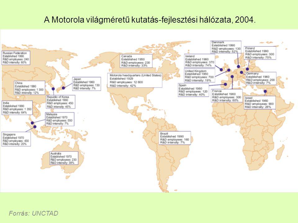 A Motorola világméretű kutatás-fejlesztési hálózata, 2004.