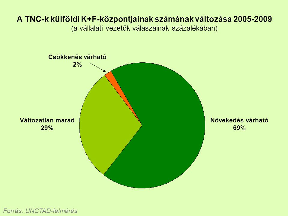 A TNC-k külföldi K+F-központjainak számának változása 2005-2009