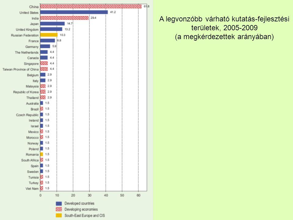 A legvonzóbb várható kutatás-fejlesztési területek, 2005-2009