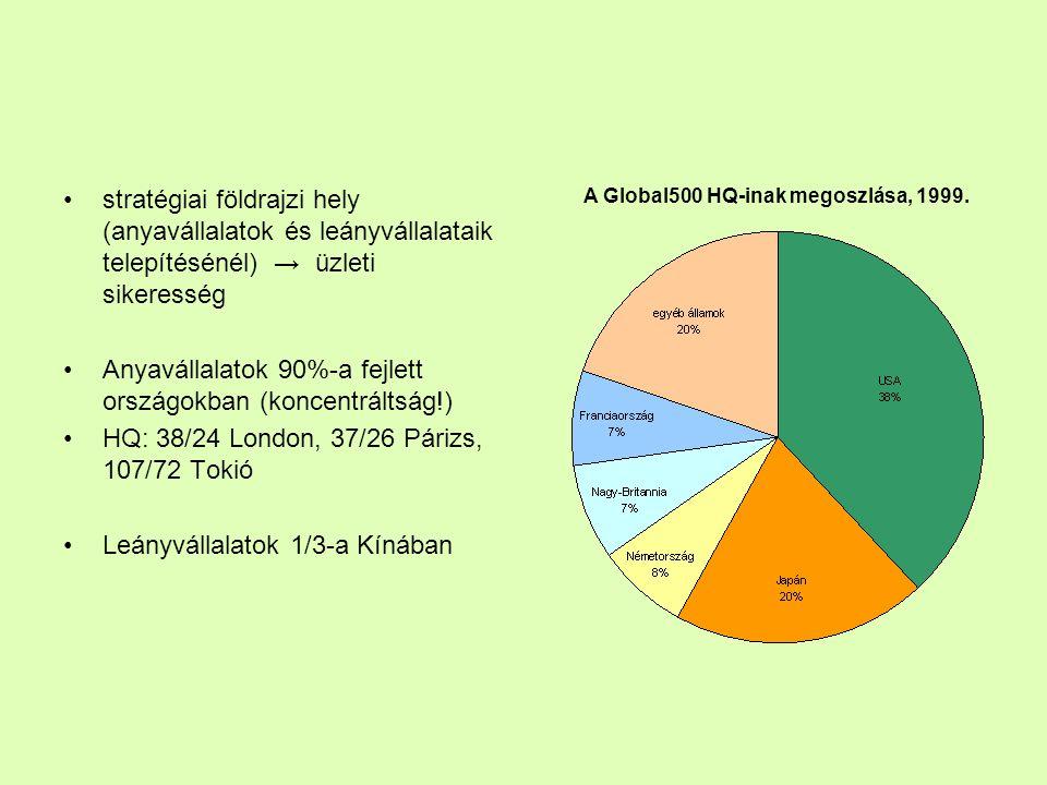 Anyavállalatok 90%-a fejlett országokban (koncentráltság!)