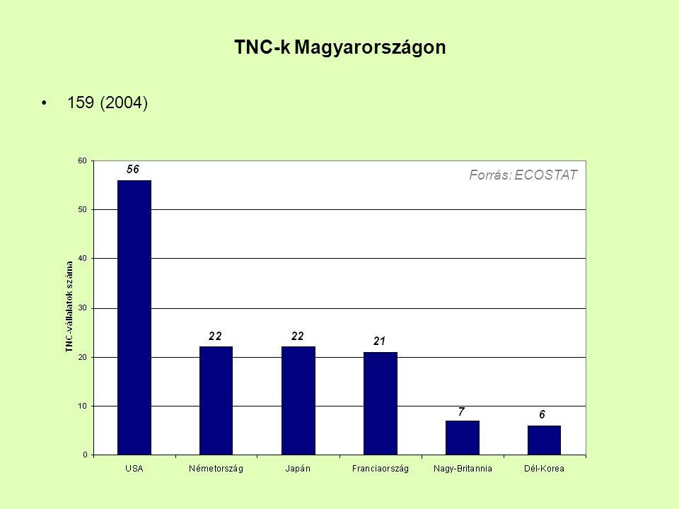 TNC-k Magyarországon 159 (2004) Forrás: ECOSTAT