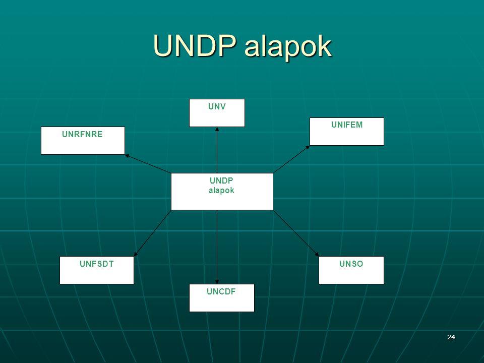 UNDP alapok UNDP alapok UNRFNRE UNFSDT UNCDF UNSO UNIFEM UNV