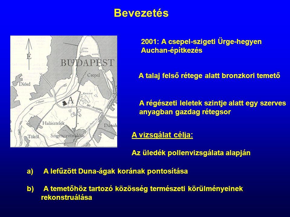 Bevezetés A vizsgálat célja: 2001: A csepel-szigeti Ürge-hegyen