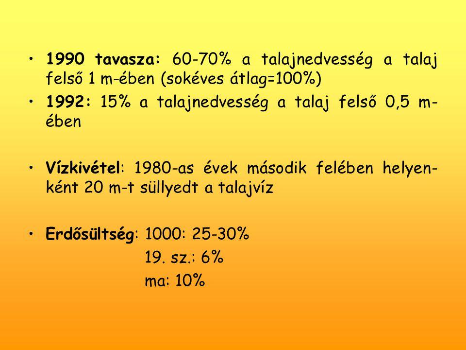 1990 tavasza: 60-70% a talajnedvesség a talaj felső 1 m-ében (sokéves átlag=100%)